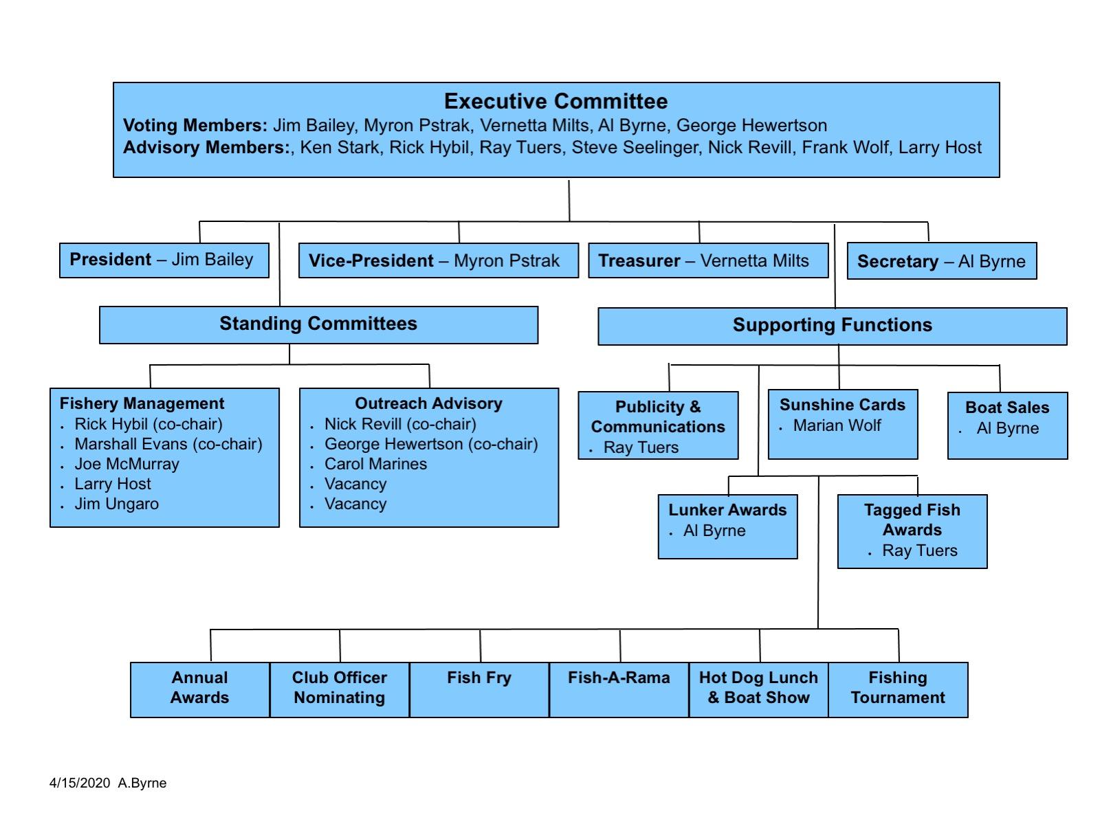 Org Chart 2020 update 4_15_2020
